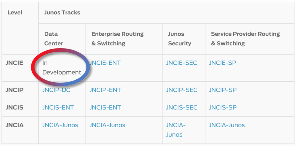 An Inside Look At Juniper Networks Forthcoming Jncie Dc Exam